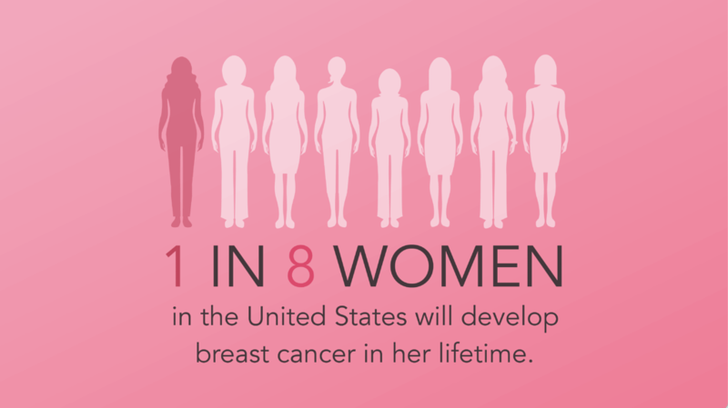 1 in 8 women in the United States will develop breast cancer in her lifetime